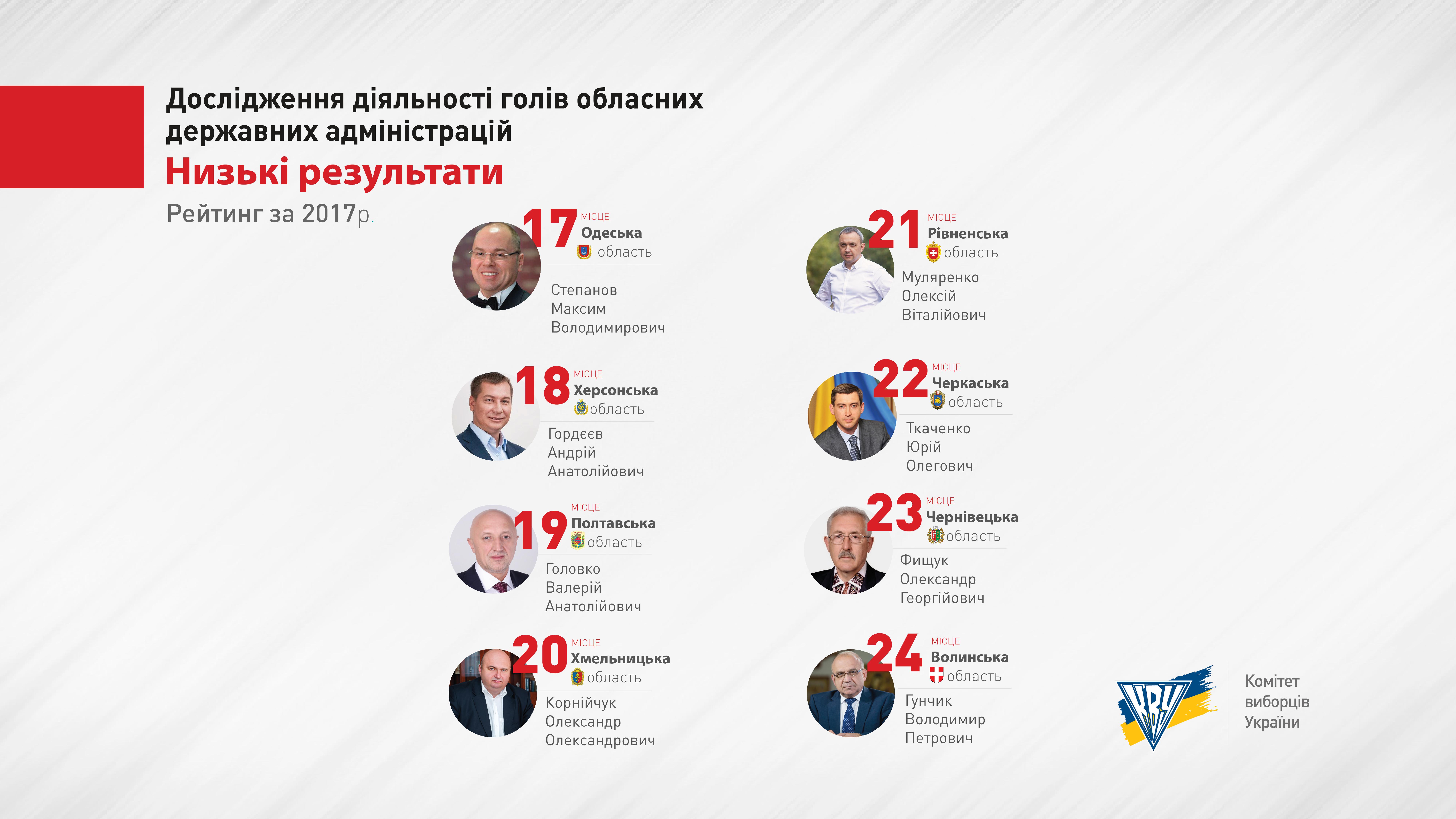 Рейтинг деятельности глав ОГА: Максим Степанов — в группе с низкими результатами