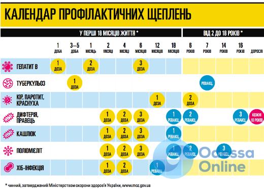 Детские поликлиники Одессы получили несколько тысяч доз бельгийской вакцины