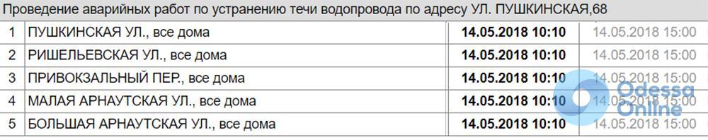 Жители центра Одессы остались без воды