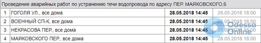 Жители центра Одессы остались без воды (обновлено)