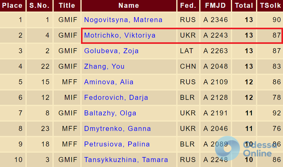 Одесситка завоевала медаль чемпионата мира по шашкам