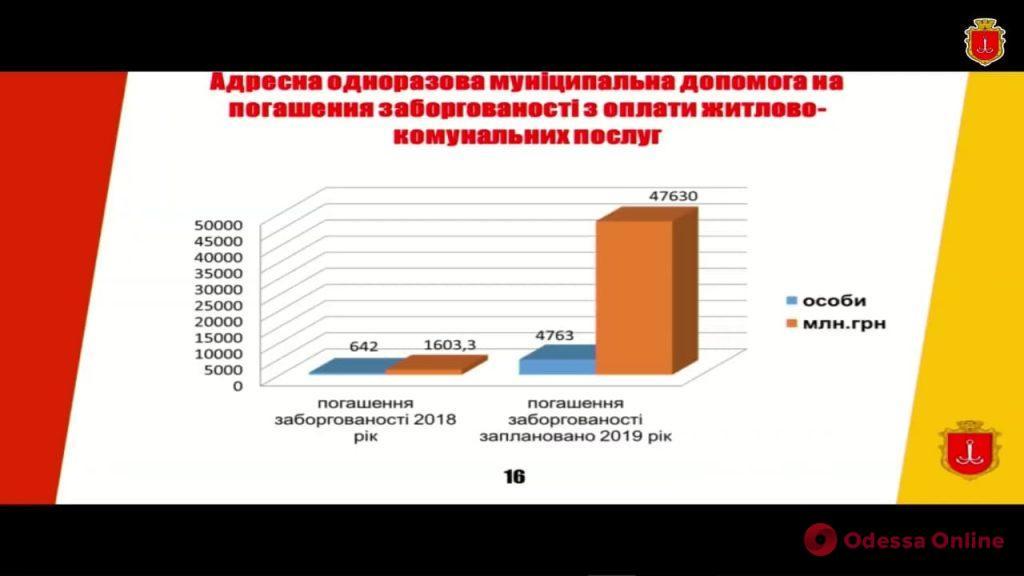 Три тысячи одесситов потеряли право на субсидию из-за долгов