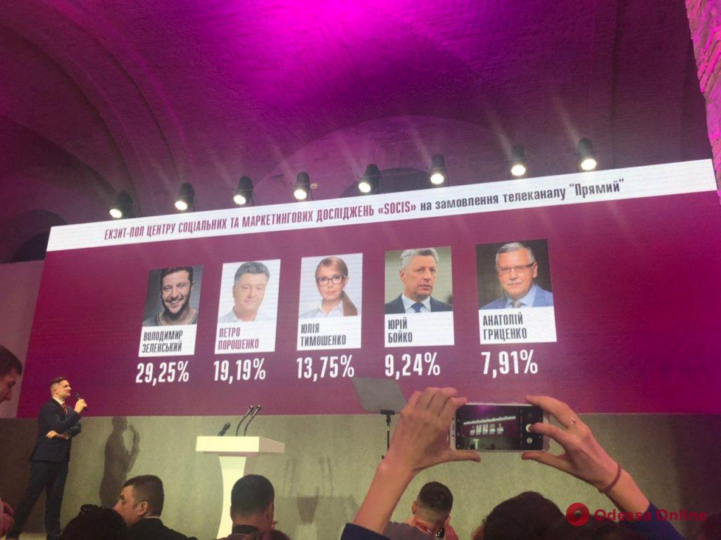 Выборы президента Украины: известны первые данные экзит-полов