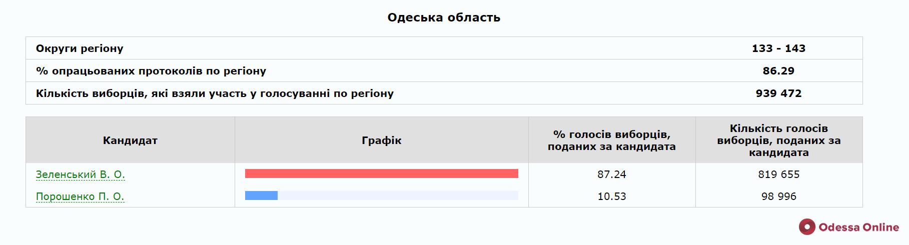 В Одесской области заканчивают обрабатывать протоколы —Зеленский набрал 87% голосов