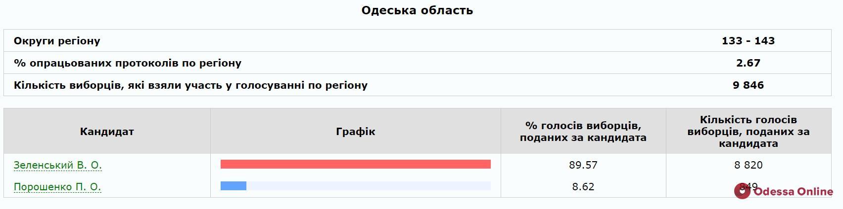 В Одесской области явка избирателей составила 58,95%