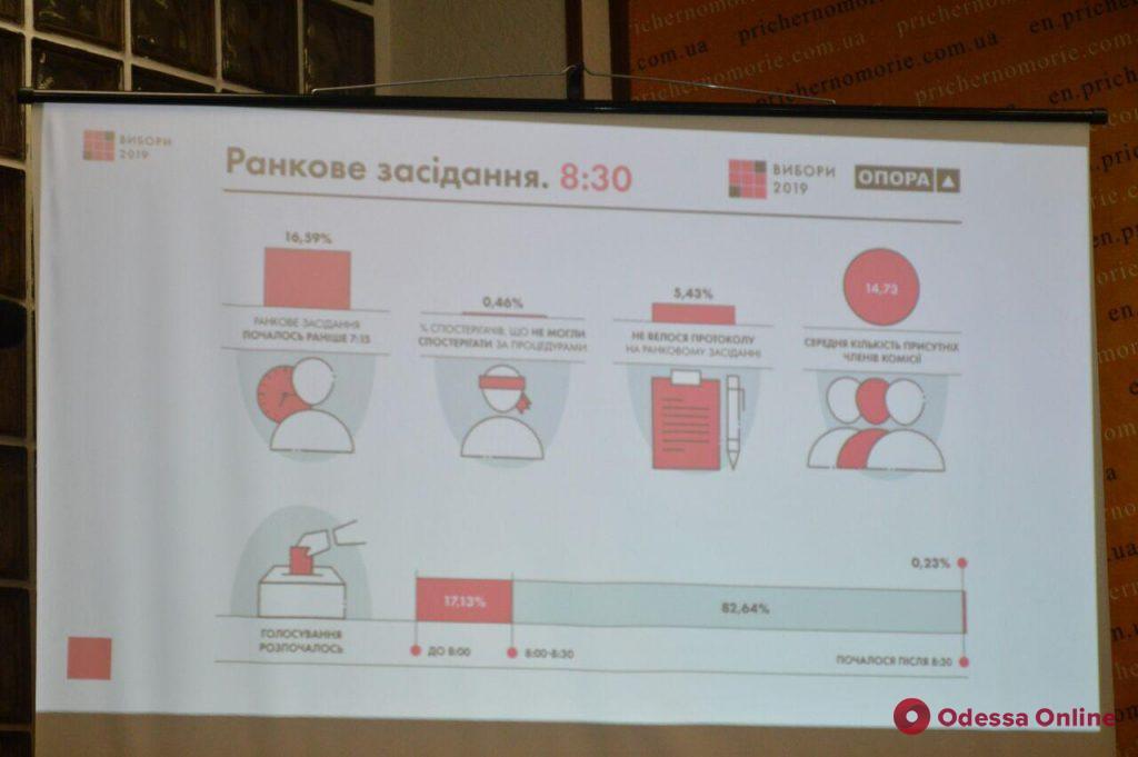 В Одессе общественники рассказали о выявленных нарушениях во время выборов