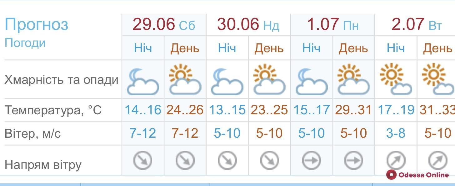 На выходных в Одессе будет прохладнее