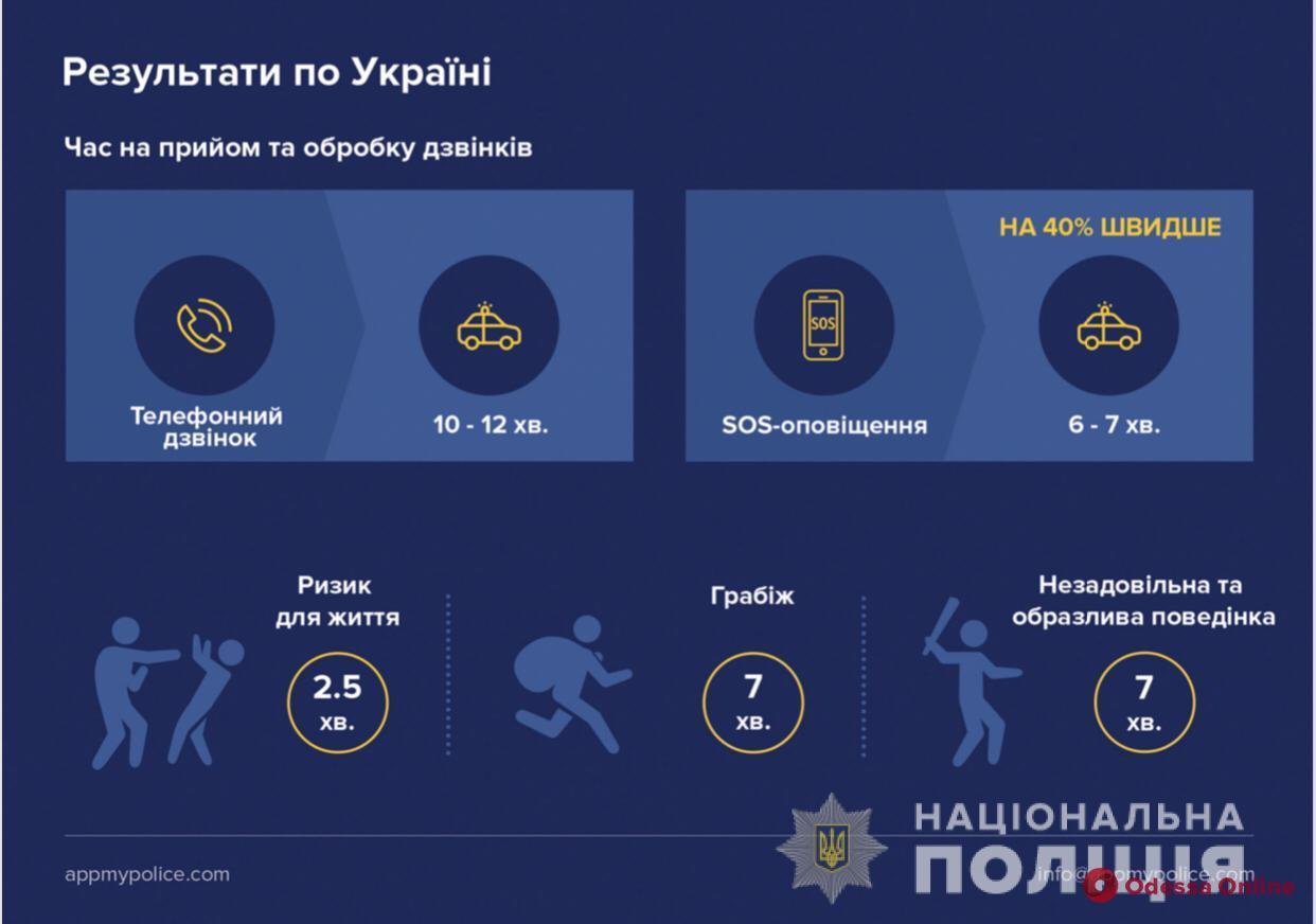 Одесситы смогут вызывать полицию через мобильное приложение