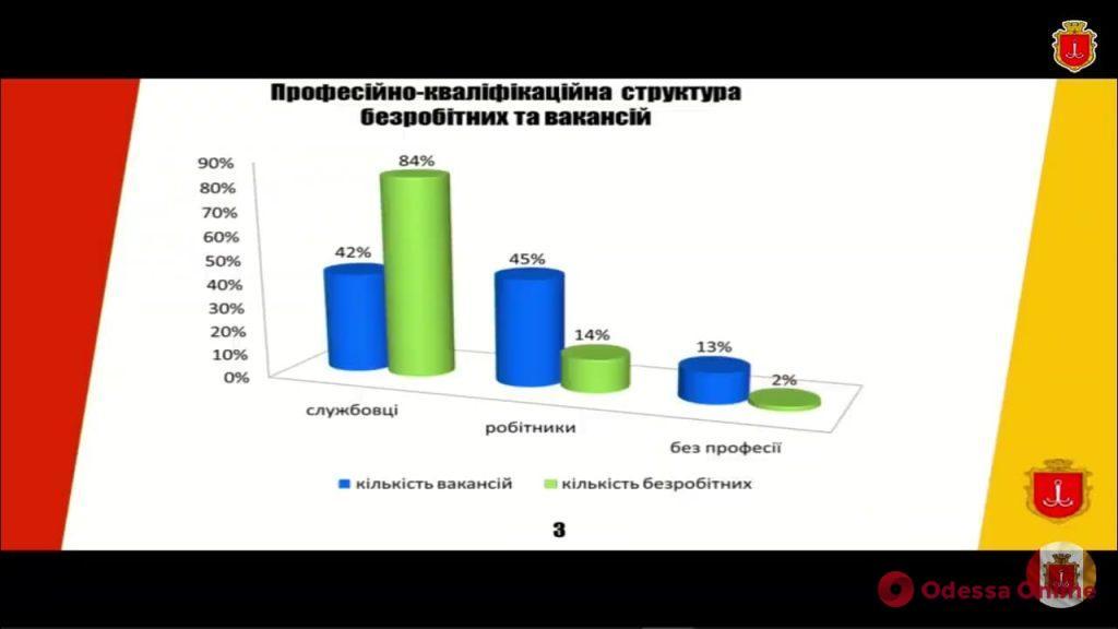 В Одессе один из самых низких уровней безработицы в стране