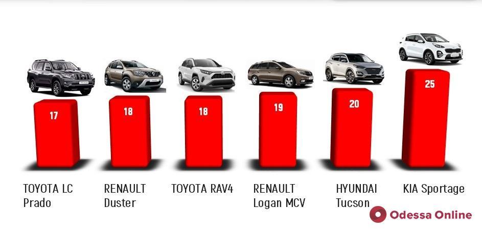 Одесситы не жалеют денег на покупку новых автомобилей