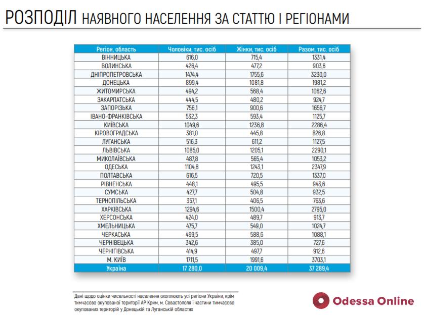 Электронная перепись населения: в Одесской области насчитали 2 миллиона 348 тысяч человек