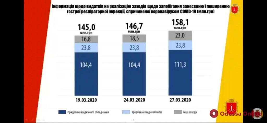 За первый квартал нового года бюджет Одессы недополучит 25 миллионов
