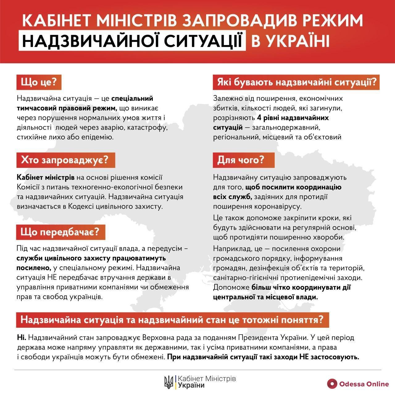 Режим чрезвычайной ситуации введен по всей территории Украины