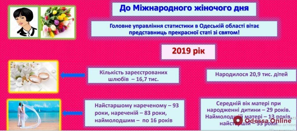 На сегодняшний день самой  молодой матери в Одесской области — 13 лет