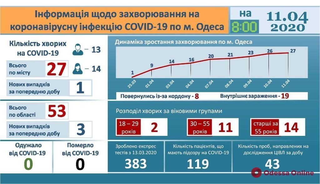 Одесса: в инфекционку за сутки обратились 28 человек с подозрением на коронавирус