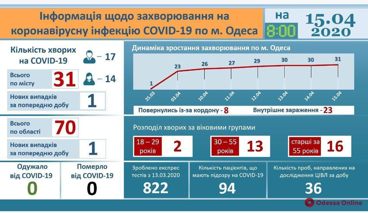 В одесскую инфекционку за сутки обратились 15 человек с подозрением на COVID-19