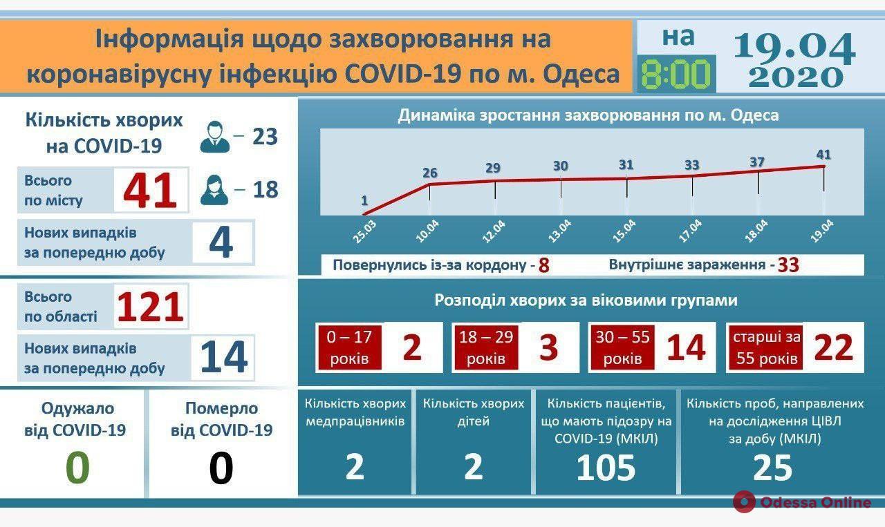 В одесской инфекционке четверо пациентов с Covid-19 находятся в тяжелом состоянии