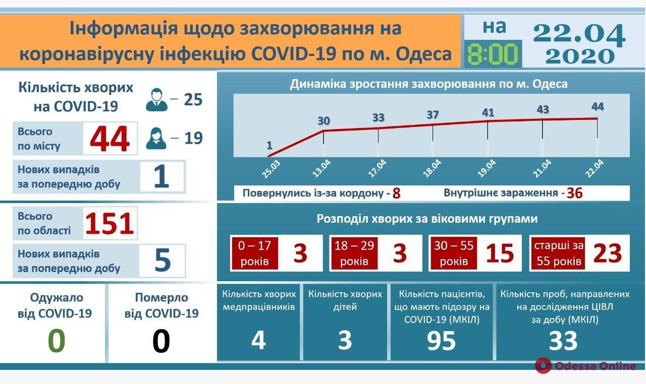 В одесскую инфекционку за сутки обратились 16 человек с подозрением на COVID-19