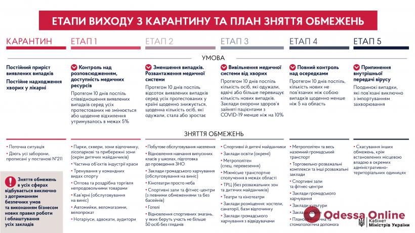 Украина будет выходить из карантина в пять этапов, — премьер-министр Шмыгаль