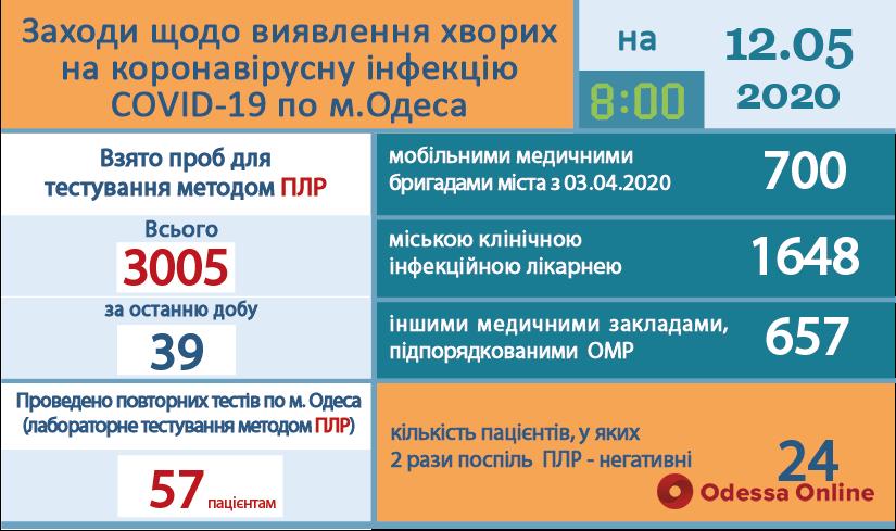 В Одессе от коронавируса выздоровели уже 24 человека