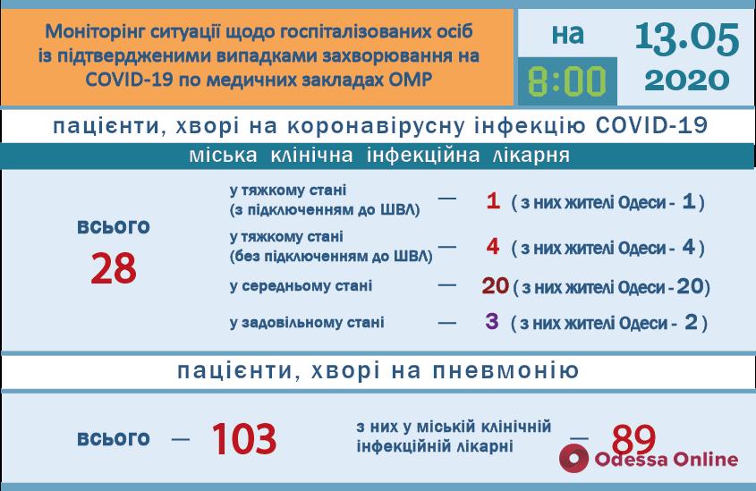 За сутки в одесскую инфекционку поступили 25 человек с подозрением на COVID-19