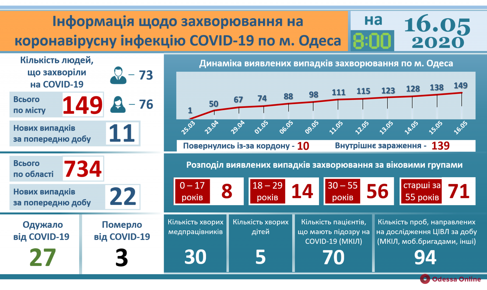 В Одессе зафиксирована третья смерть от коронавируса