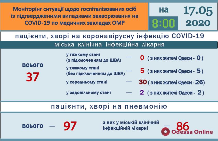 В одесской инфекционке пять пациентов с Covid-19 находятся в тяжелом состоянии
