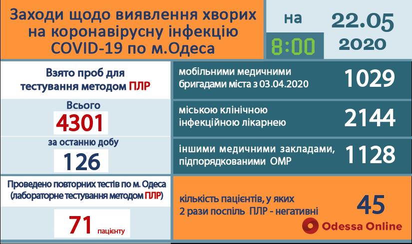 В Одессе выздоровели от коронавируса уже 45 человек
