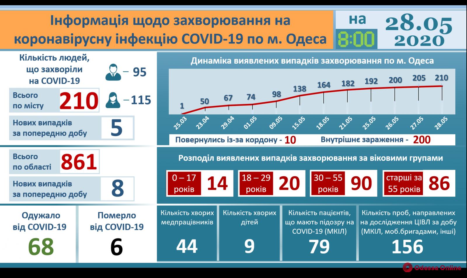 Одесса: от коронавируса выздоровели уже 68 человек