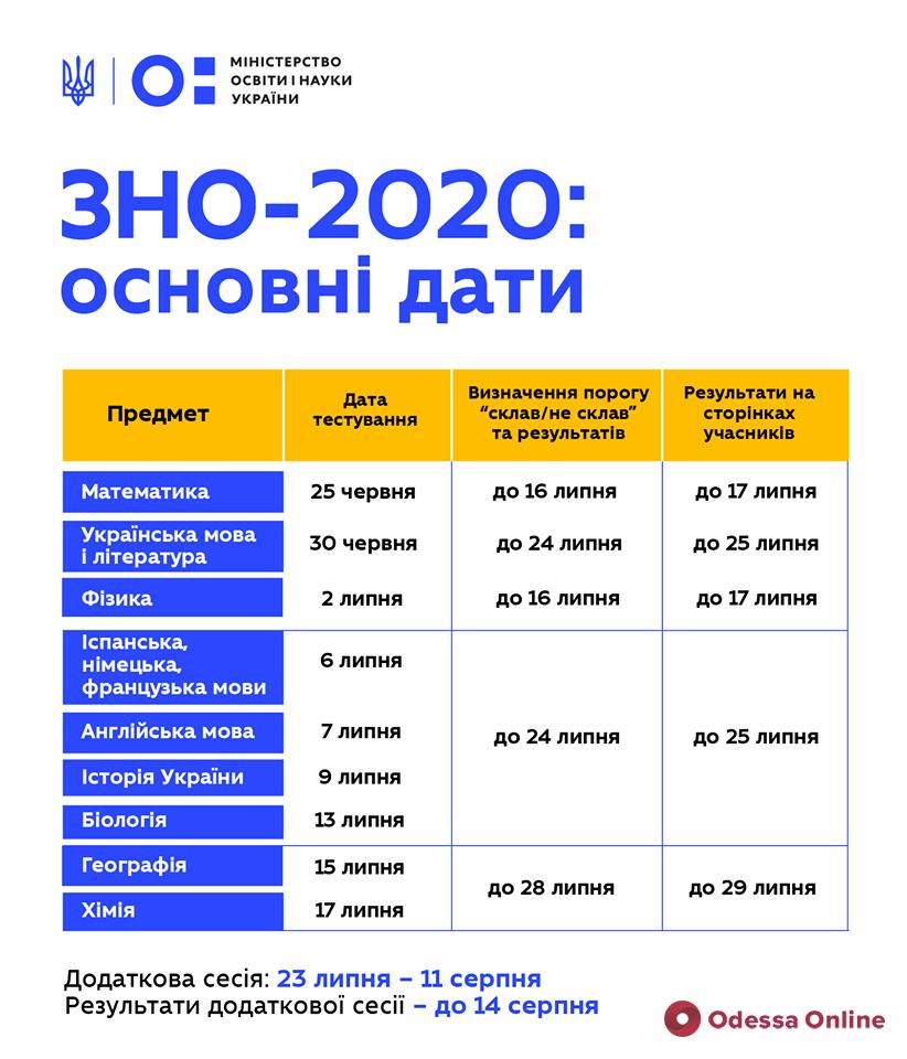 В Минобразования утвердили график проведения ВНО