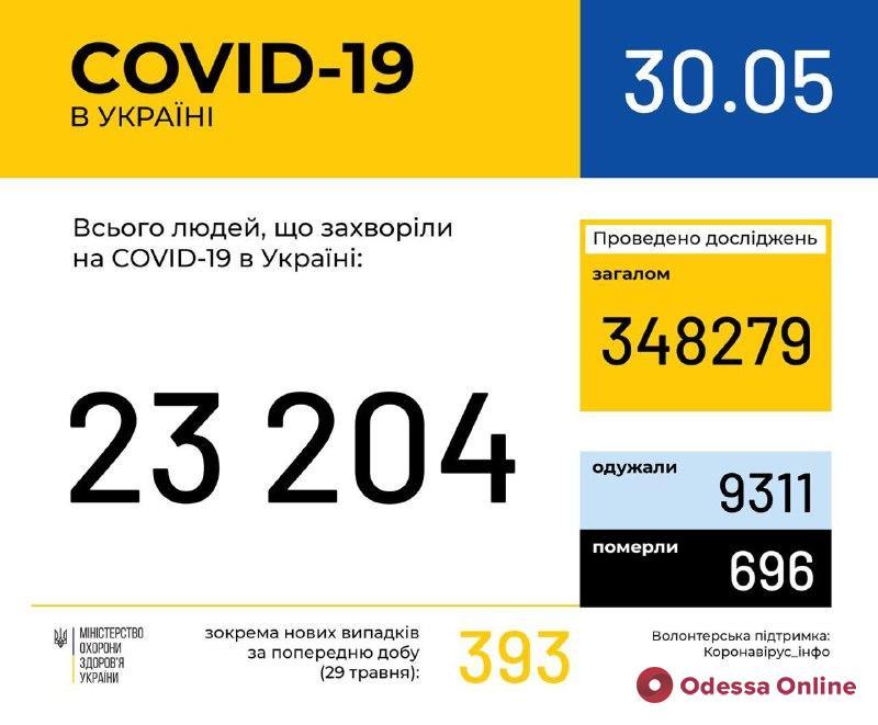 В Одесской области зарегистрировано 5 новых случаев Covid-19
