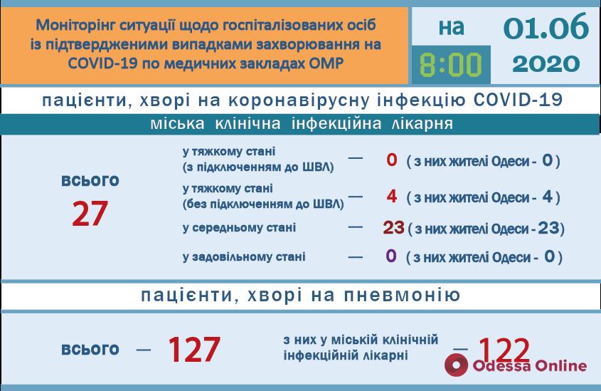 В одесской инфекционке четыре пациента с Covid-19 находятся в тяжелом состоянии