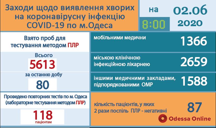 В одесскую инфекционку за сутки поступили 26 человек с подозрением на коронавирус
