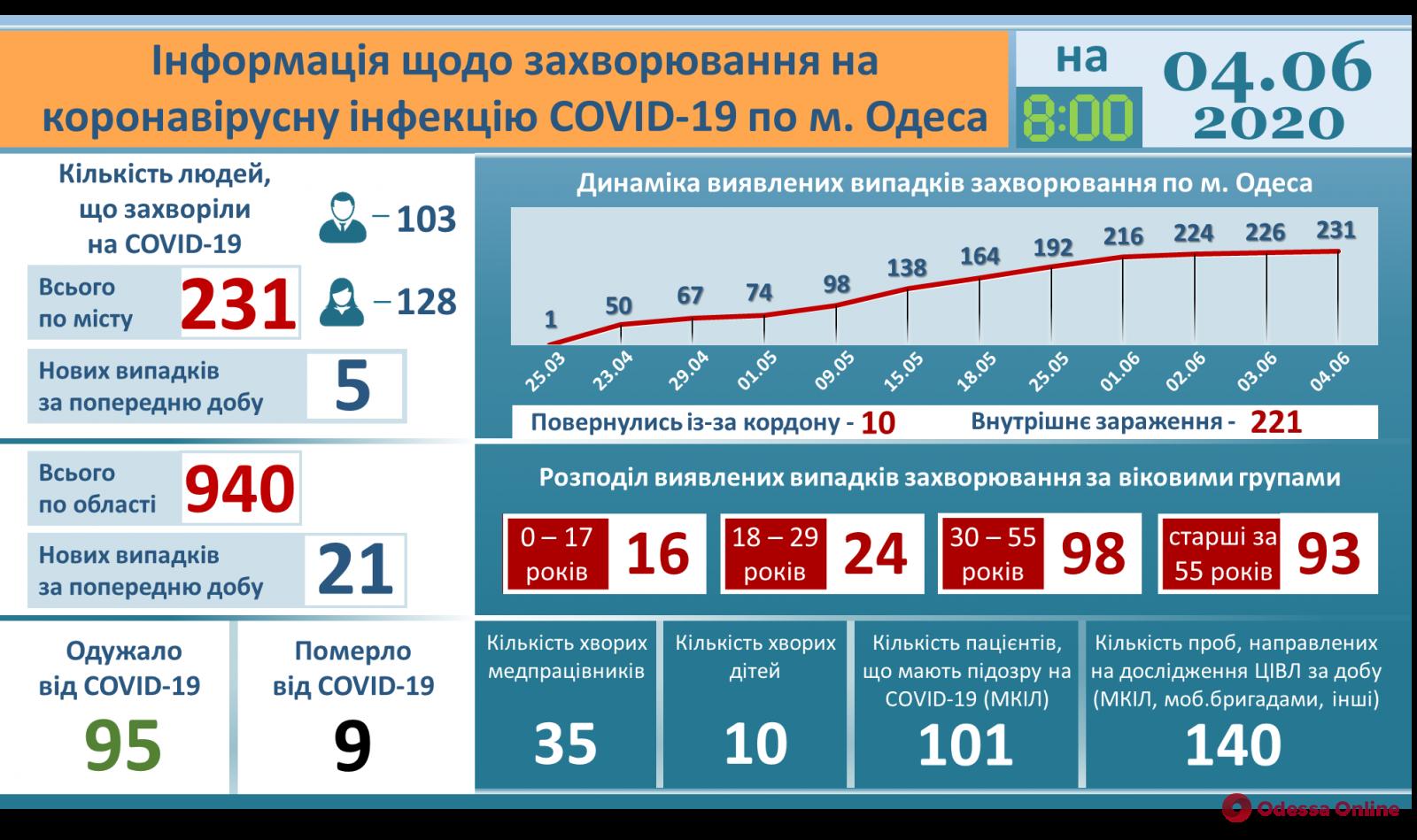 В одесскую инфекционку за сутки поступили 17 человек с подозрением на коронавирус