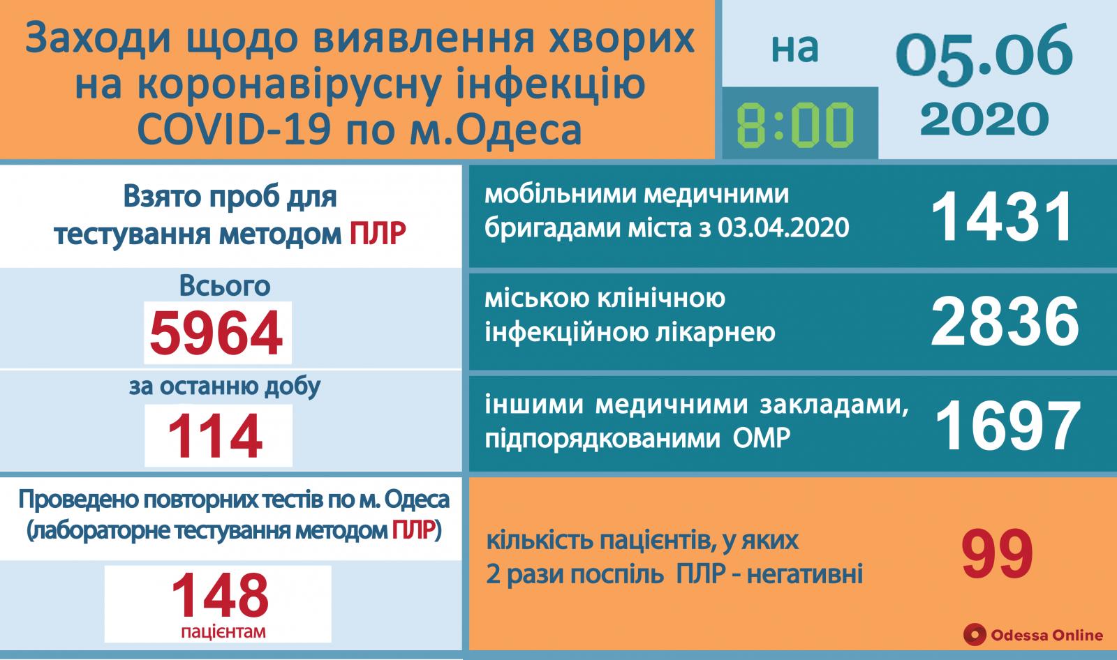 Одесса: от коронавируса выздоровели уже 99 человек