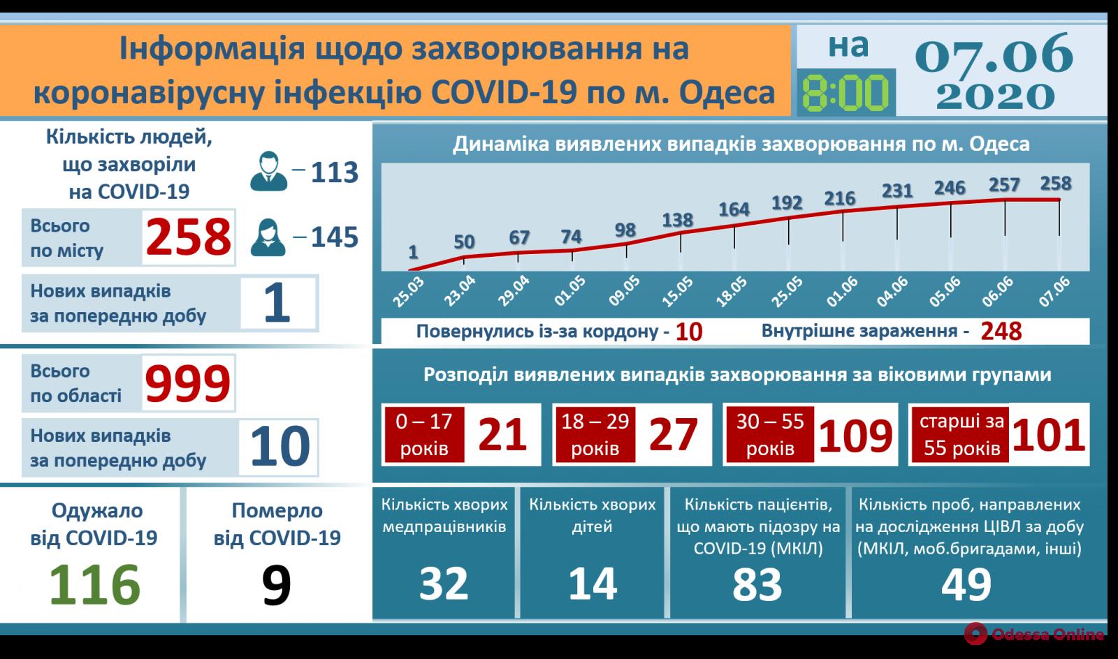 Одесская область: количество заболевших COVID-19 увеличилось до 999