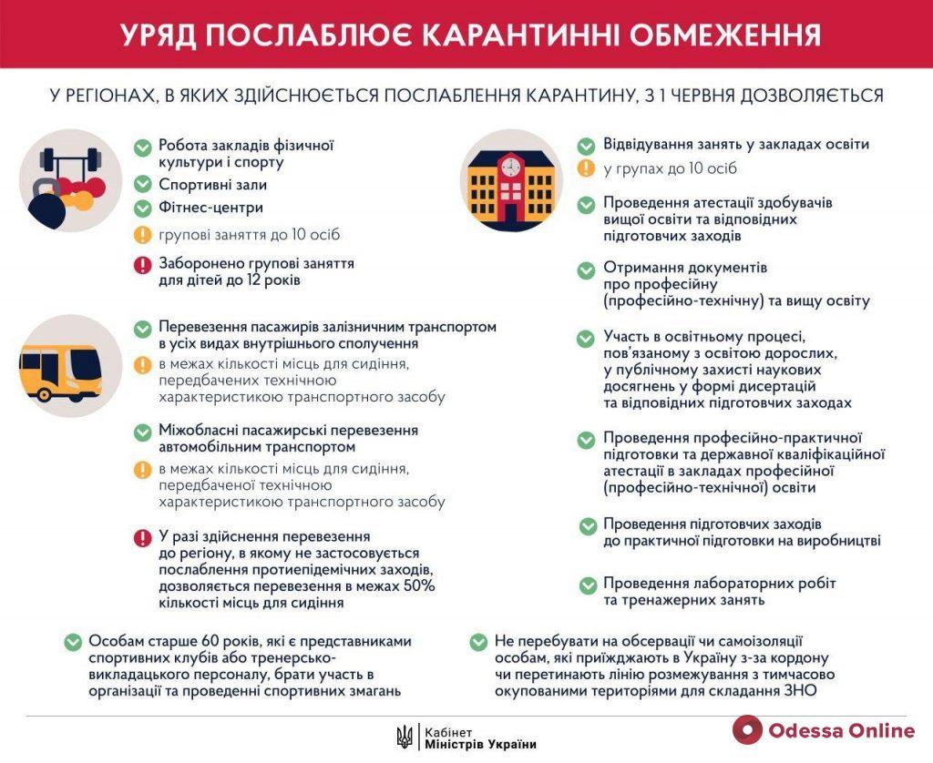 С сегодняшнего дня Украина переходит на новый этап смягчения карантина