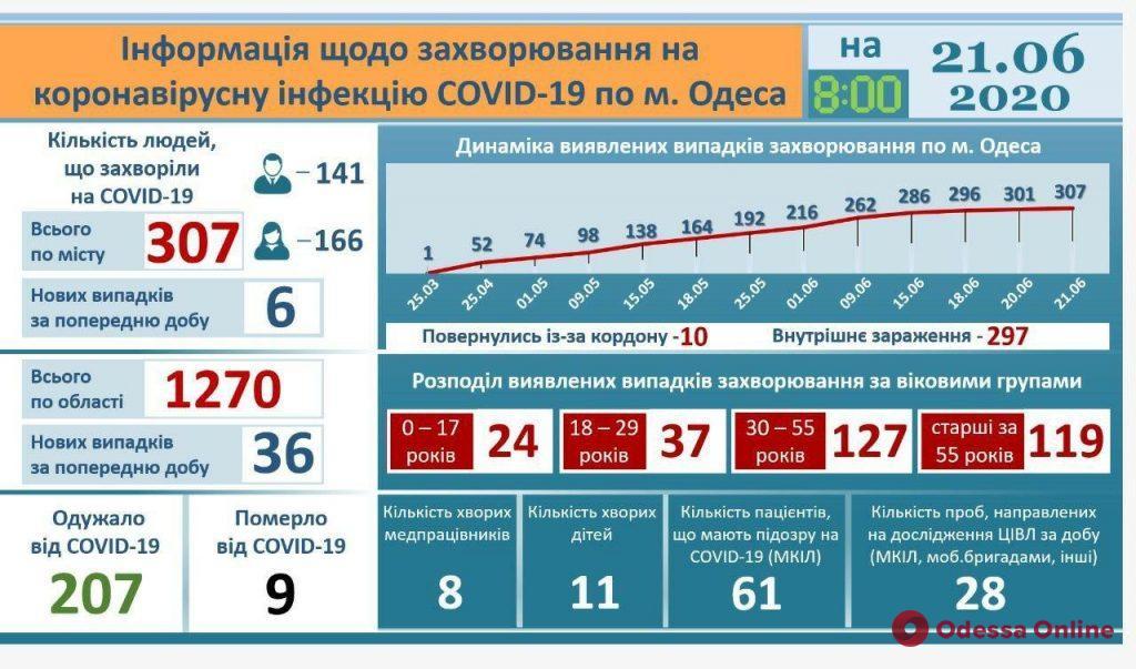 В Одессе за сутки зарегистрировано 6 случаев COVID-19