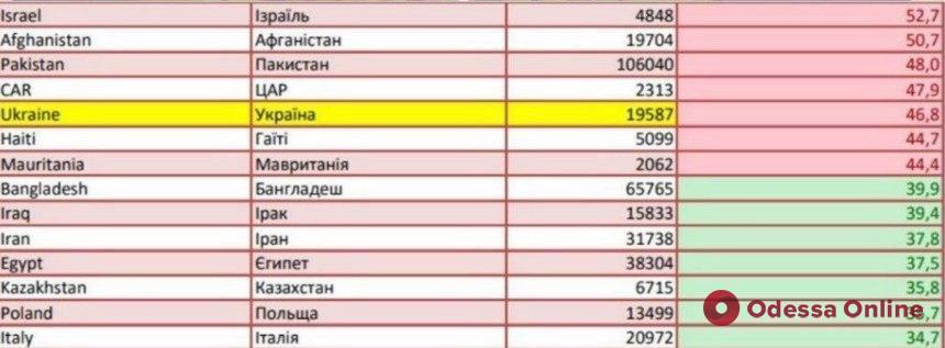 Украина попала в список стран «красной зоны»