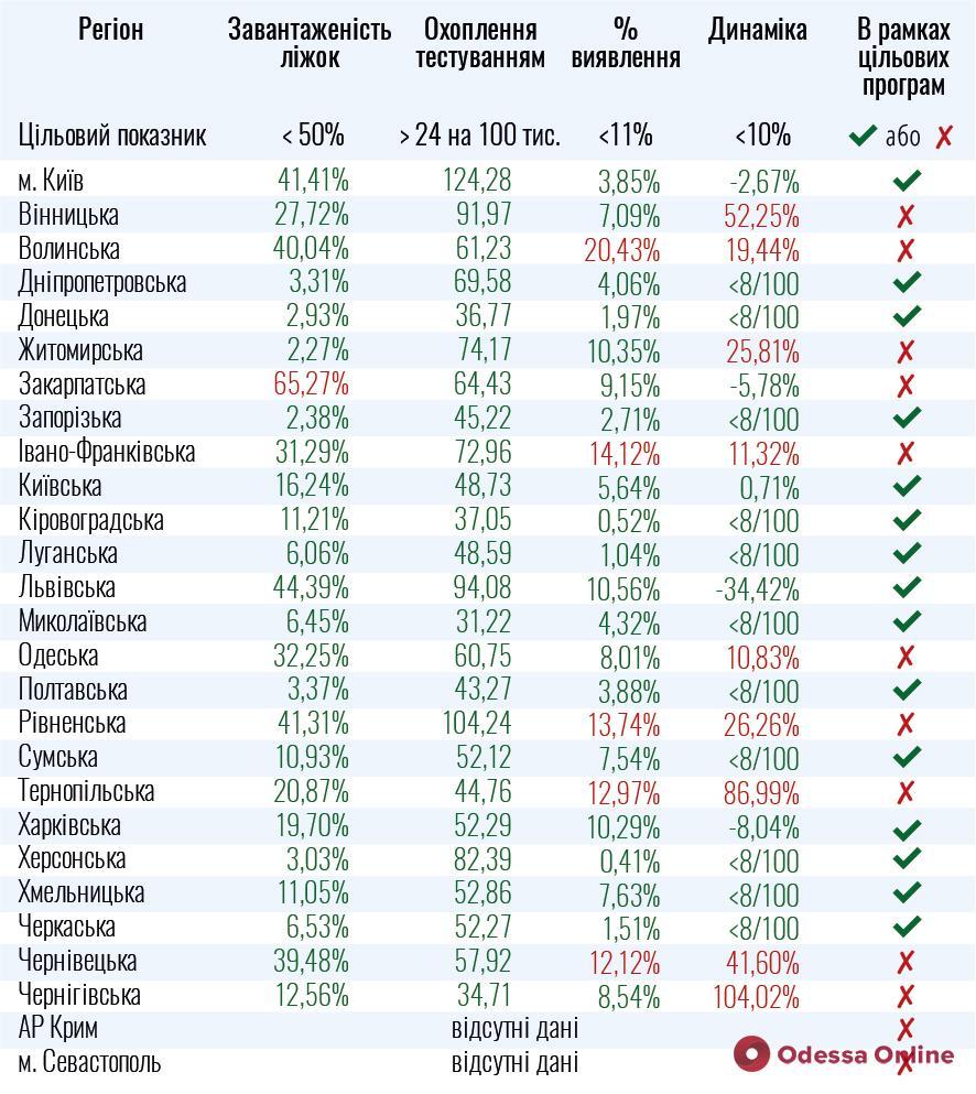 Одесская область не готова к смягчению карантина