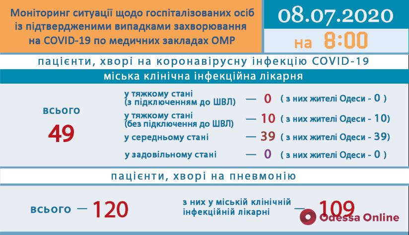В одесской инфекционке десять пациентов с COVID-19 находятся в тяжелом состоянии