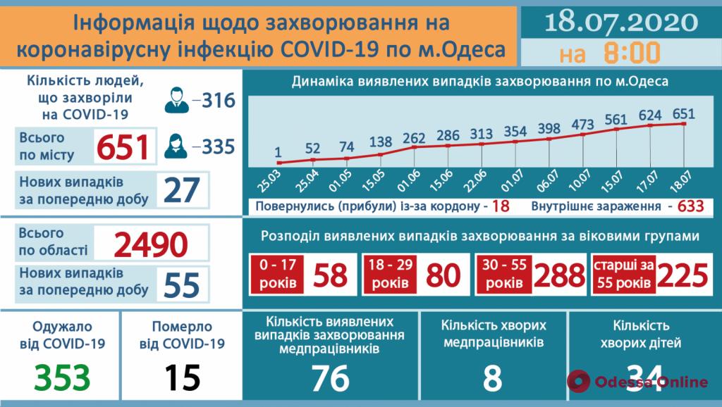 В Одессе зарегистрирована очередная смерть от коронавируса