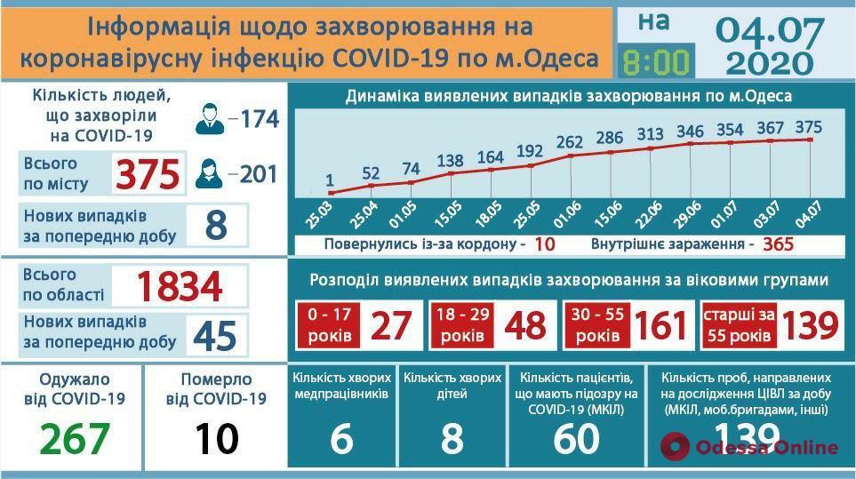 В Одесской области за сутки подтвердились 45 новых случаев заболевания коронавирусом