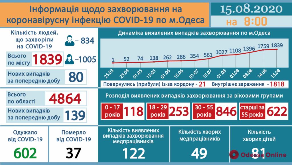 В Одессе за сутки зарегистрировали 80 новых случаев COVID-19