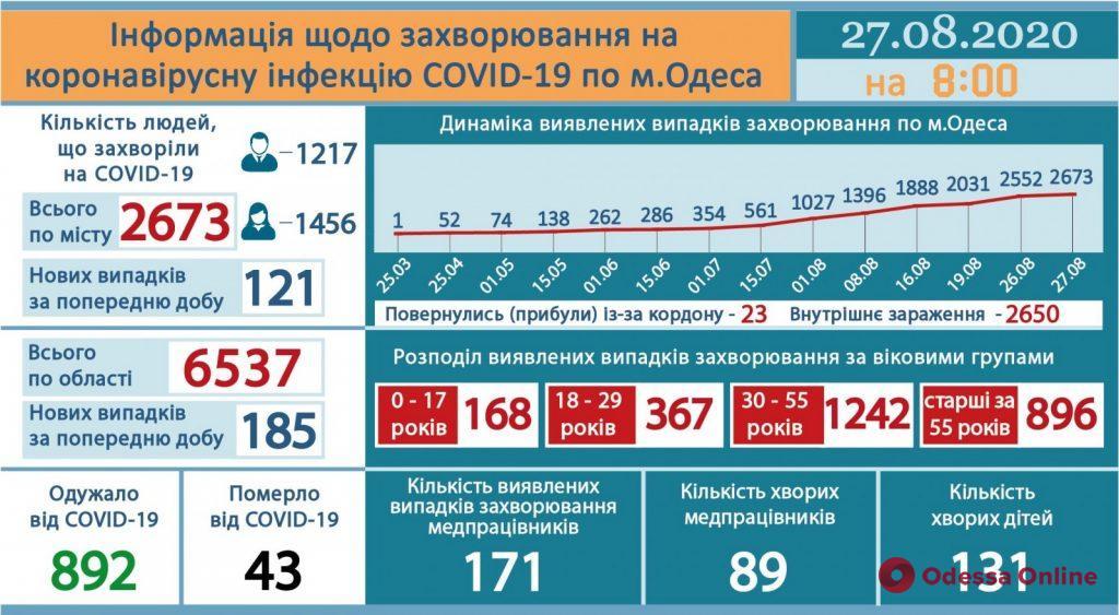 За последние сутки в Одесской области выявлены 185 новых случаев COVID-19