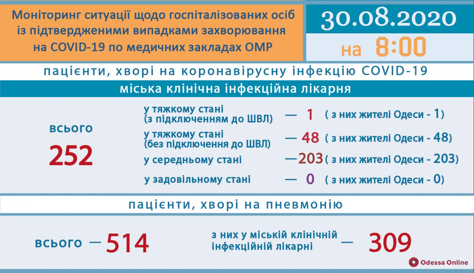 В Одесской области зарегистрировали 174 новых случая COVID-19