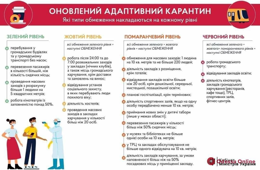 Измаил попал в «красную» зону карантина, Одесса остается в «желтой»