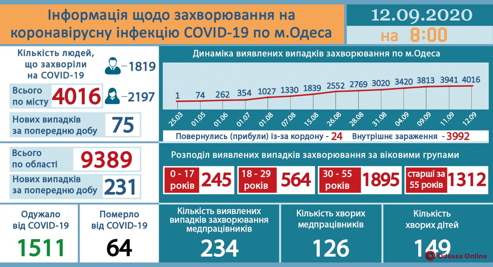 В Одессе зафиксировали 75 новых случаев COVID-19