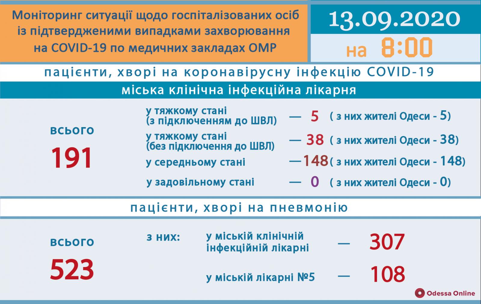 В одесской инфекционке 43 пациента с COVID-19 находятся в тяжелом состоянии