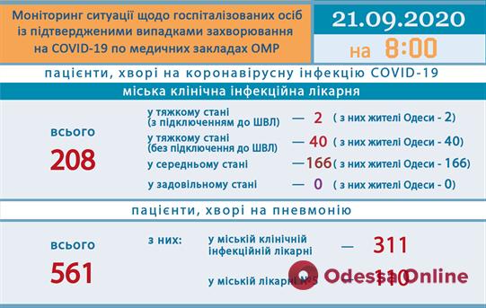 Одесса: в инфекционке 42 пациента с COVID-19 находятся в тяжелом состоянии